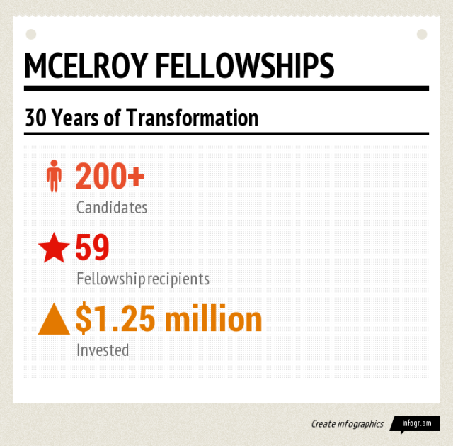 Infographic Fellowship Totals